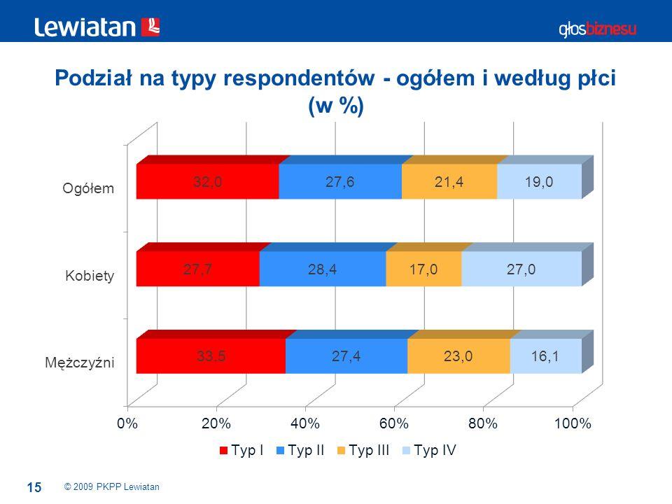 Podział na typy respondentów - ogółem i według płci (w %)