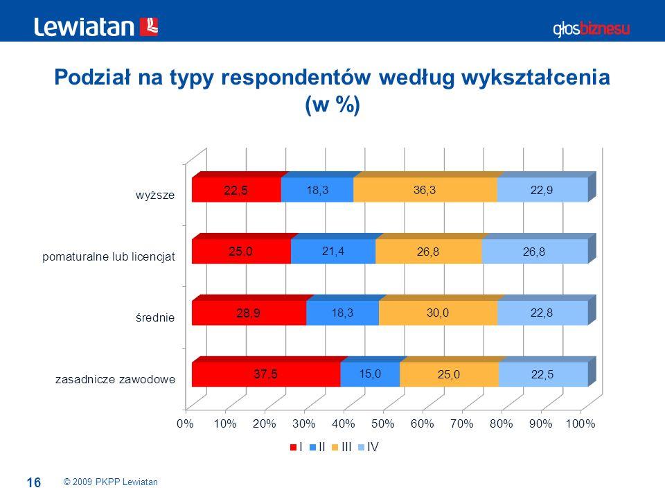 Podział na typy respondentów według wykształcenia (w %)