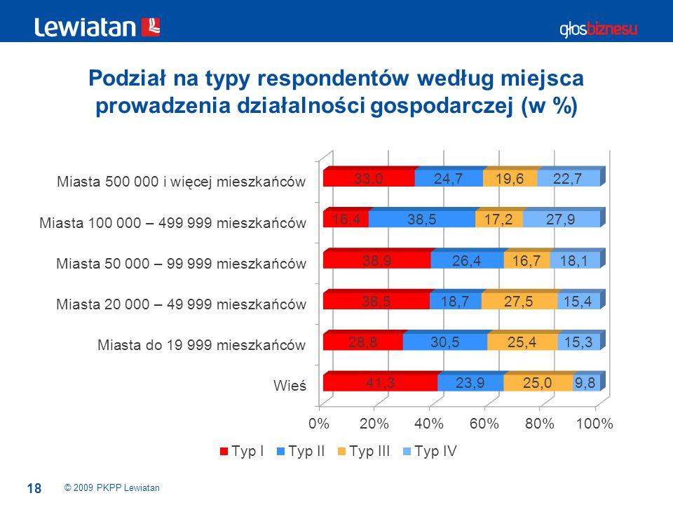 Podział na typy respondentów według miejsca prowadzenia działalności gospodarczej (w %)