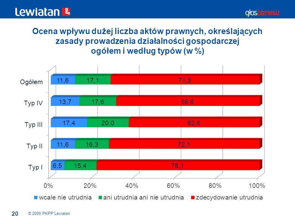 Ocena wpływu dużej liczba aktów prawnych, określających zasady prowadzenia działalności gospodarczej ogółem i według typów (w %)