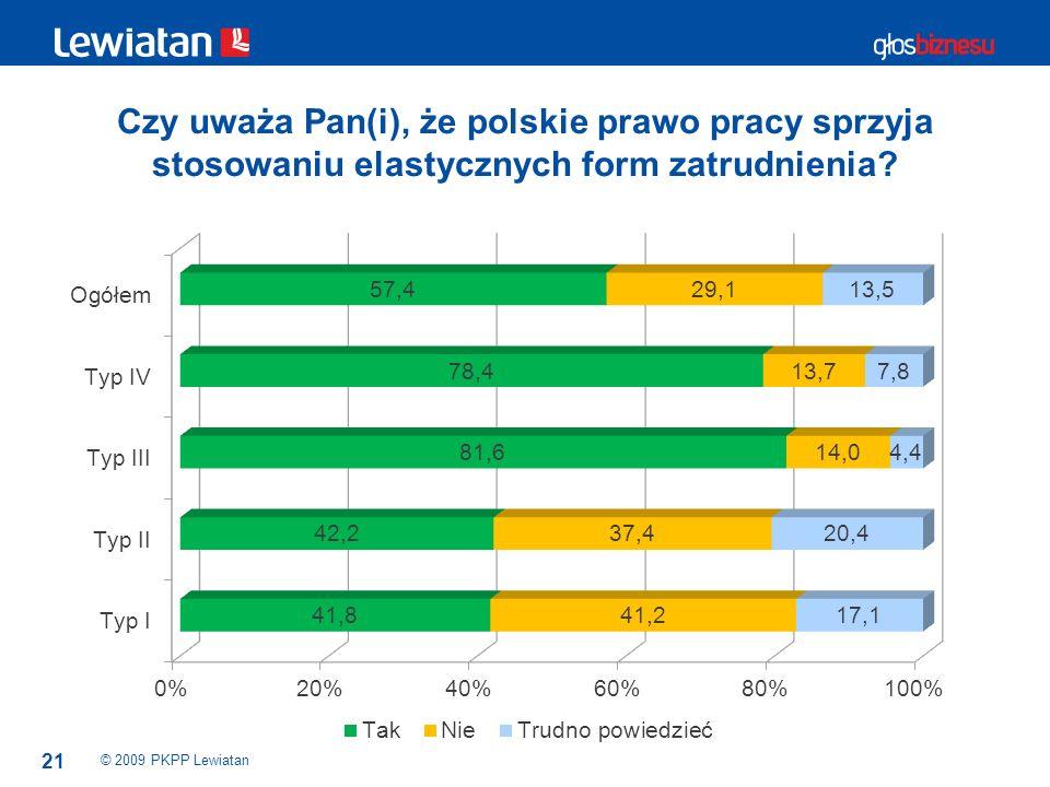 Czy uważa Pan(i), że polskie prawo pracy sprzyja stosowaniu elastycznych form zatrudnienia