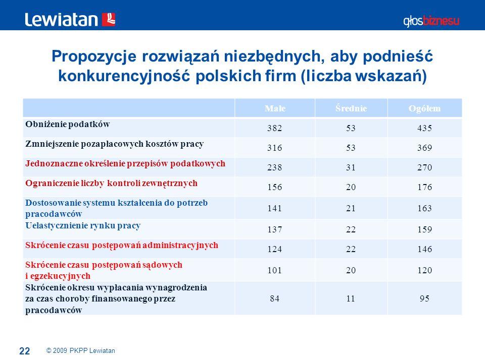 Propozycje rozwiązań niezbędnych, aby podnieść konkurencyjność polskich firm (liczba wskazań)