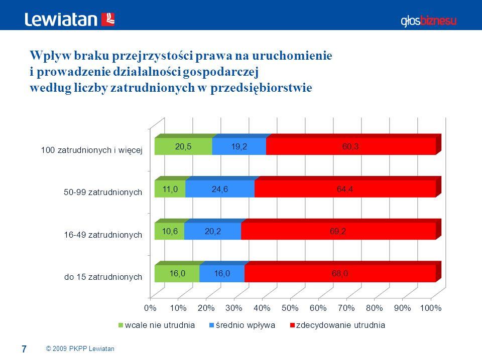 Wpływ braku przejrzystości prawa na uruchomienie i prowadzenie działalności gospodarczej według liczby zatrudnionych w przedsiębiorstwie