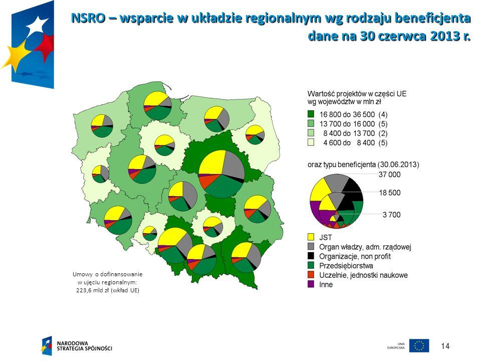 Umowy o dofinansowanie w ujęciu regionalnym: 223,6 mld zł (wkład UE)