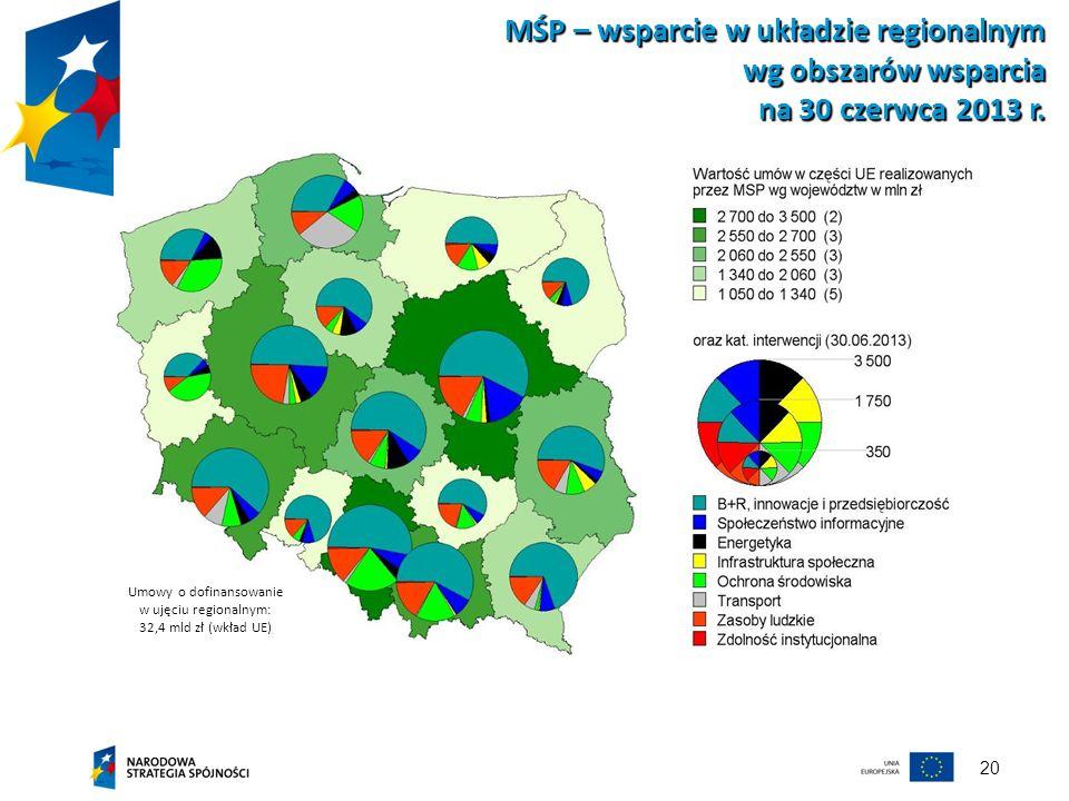 Umowy o dofinansowanie w ujęciu regionalnym: 32,4 mld zł (wkład UE)