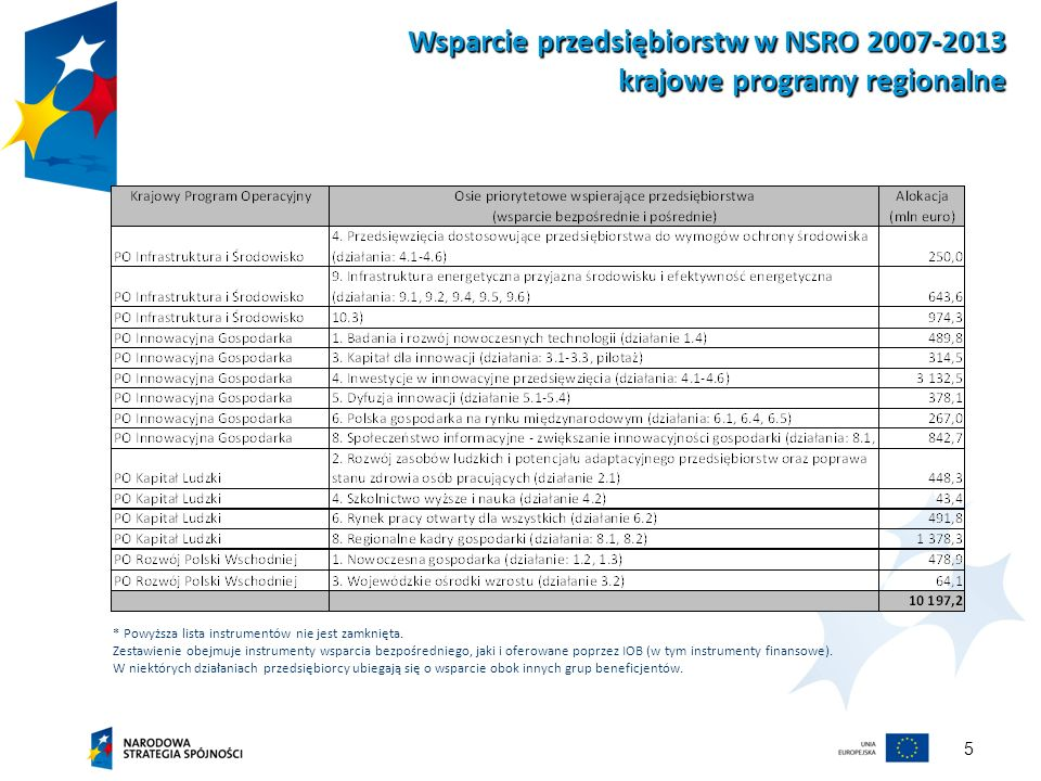 Wsparcie przedsiębiorstw w NSRO 2007-2013 krajowe programy regionalne