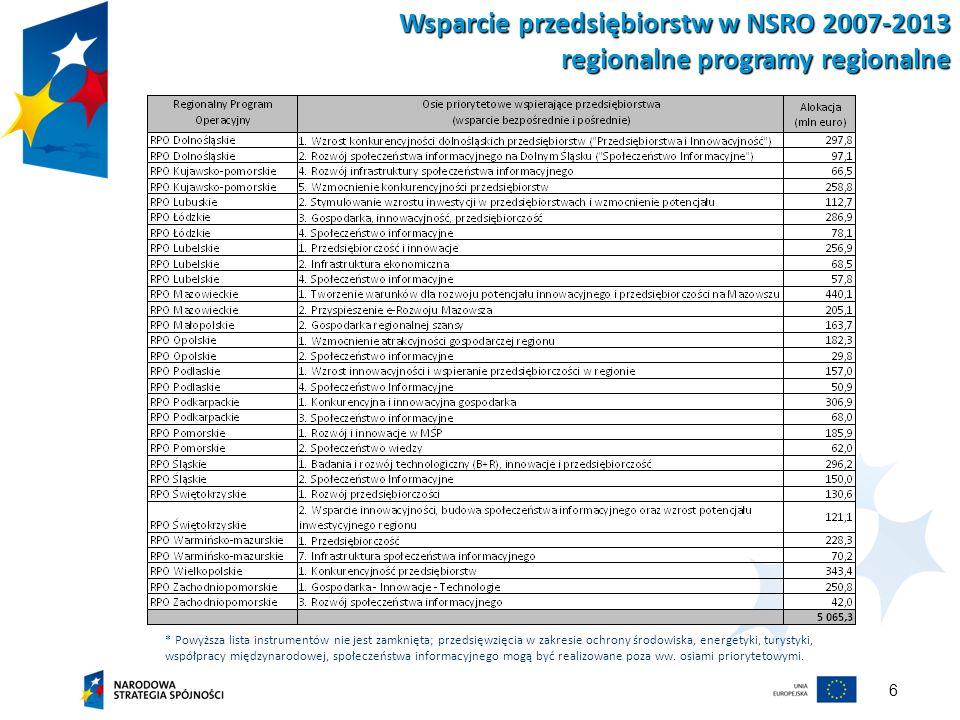 Wsparcie przedsiębiorstw w NSRO 2007-2013 regionalne programy regionalne