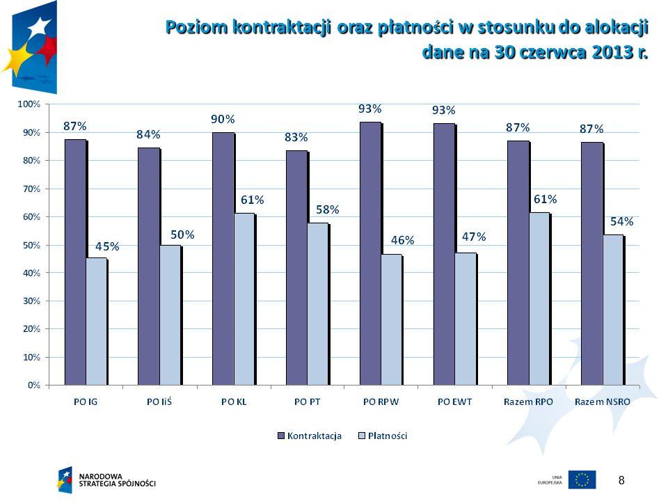 Poziom kontraktacji oraz płatności w stosunku do alokacji dane na 30 czerwca 2013 r.