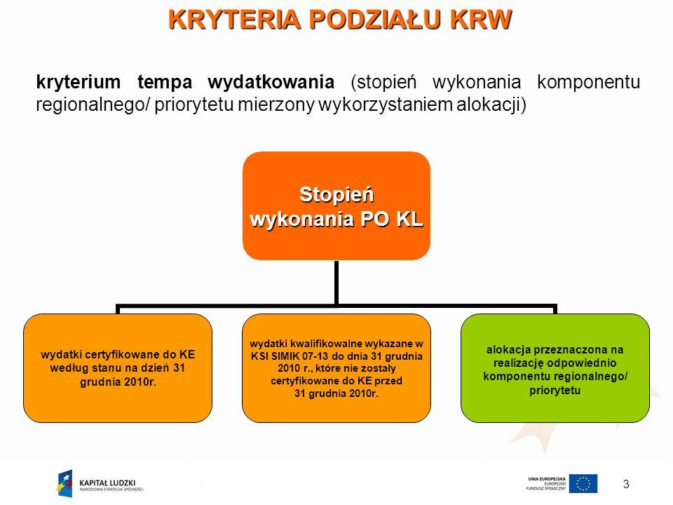 KRYTERIA PODZIAŁU KRW kryterium tempa wydatkowania (stopień wykonania komponentu regionalnego/ priorytetu mierzony wykorzystaniem alokacji)