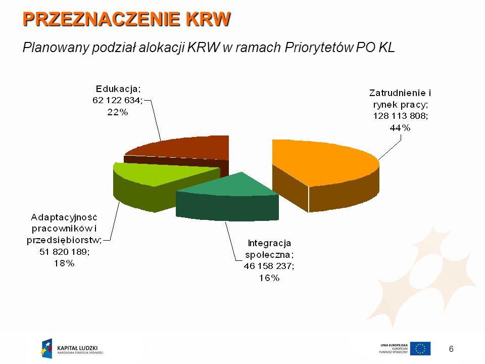 PRZEZNACZENIE KRW Planowany podział alokacji KRW w ramach Priorytetów PO KL
