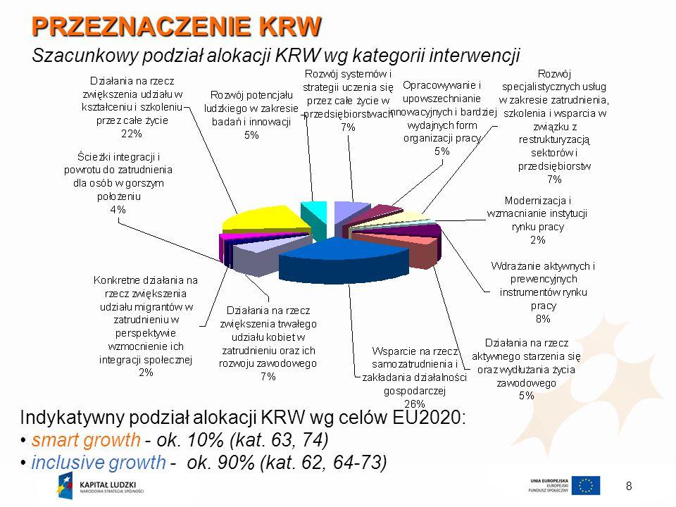 PRZEZNACZENIE KRW Szacunkowy podział alokacji KRW wg kategorii interwencji. Indykatywny podział alokacji KRW wg celów EU2020:
