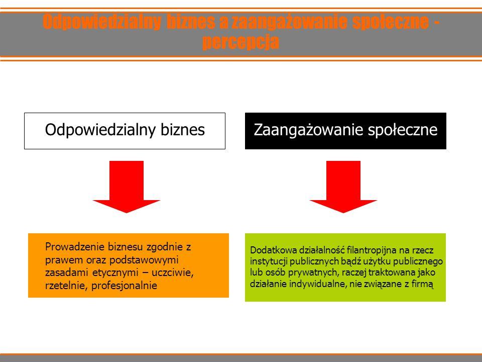 Odpowiedzialny biznes a zaangażowanie społeczne - percepcja