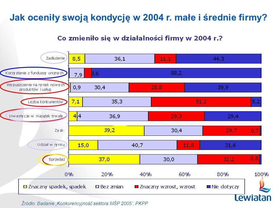 Jak oceniły swoją kondycję w 2004 r. małe i średnie firmy