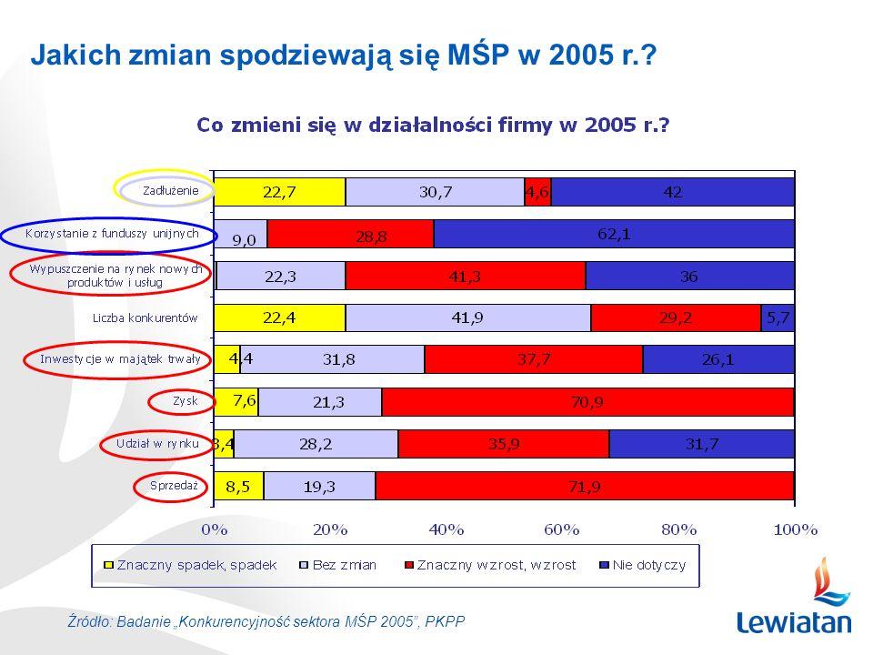 Jakich zmian spodziewają się MŚP w 2005 r.