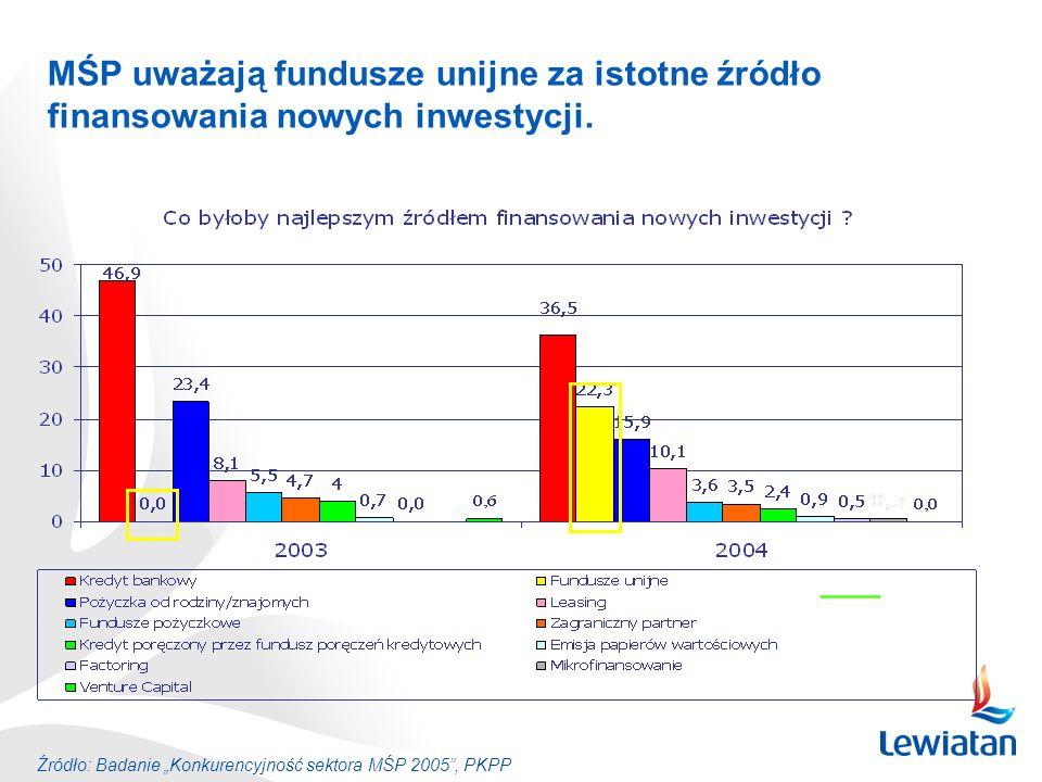 MŚP uważają fundusze unijne za istotne źródło finansowania nowych inwestycji.