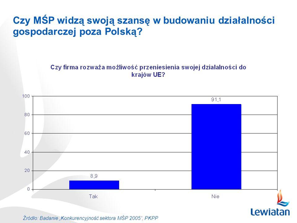 Czy MŚP widzą swoją szansę w budowaniu działalności gospodarczej poza Polską