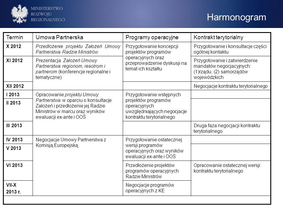 Harmonogram Termin Umowa Partnerska Programy operacyjne