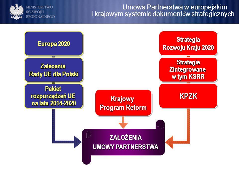 KPZK Krajowy Program Reform