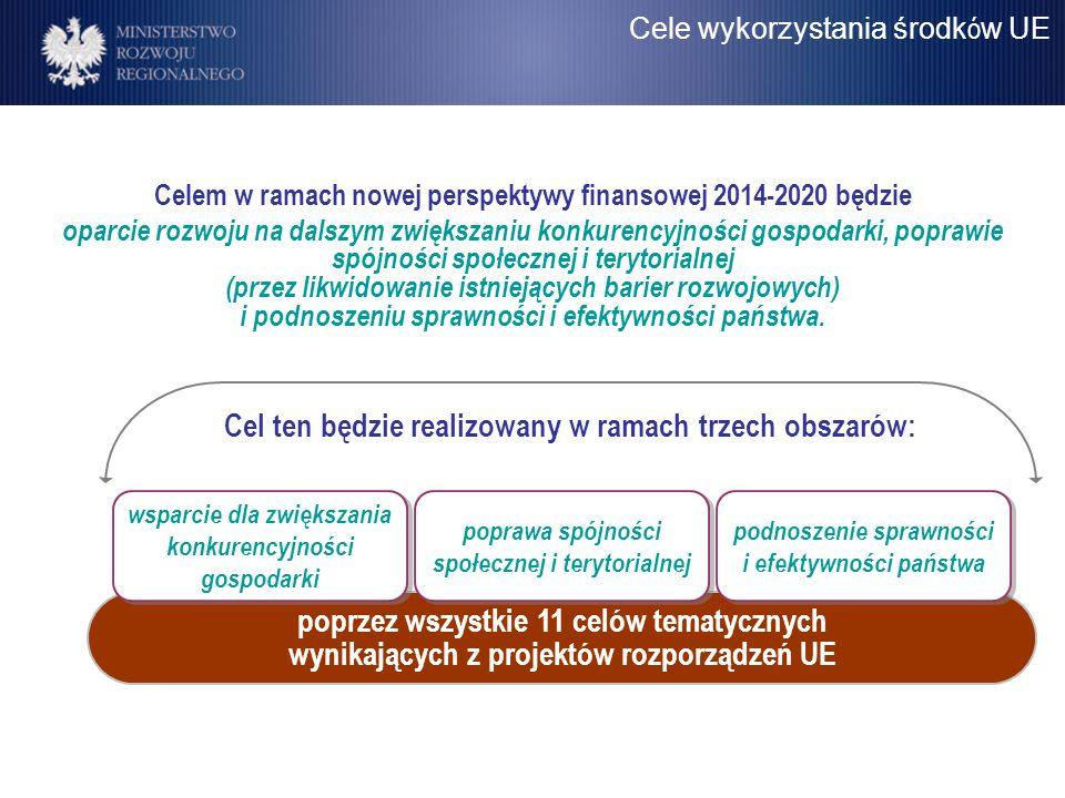 Celem w ramach nowej perspektywy finansowej 2014-2020 będzie