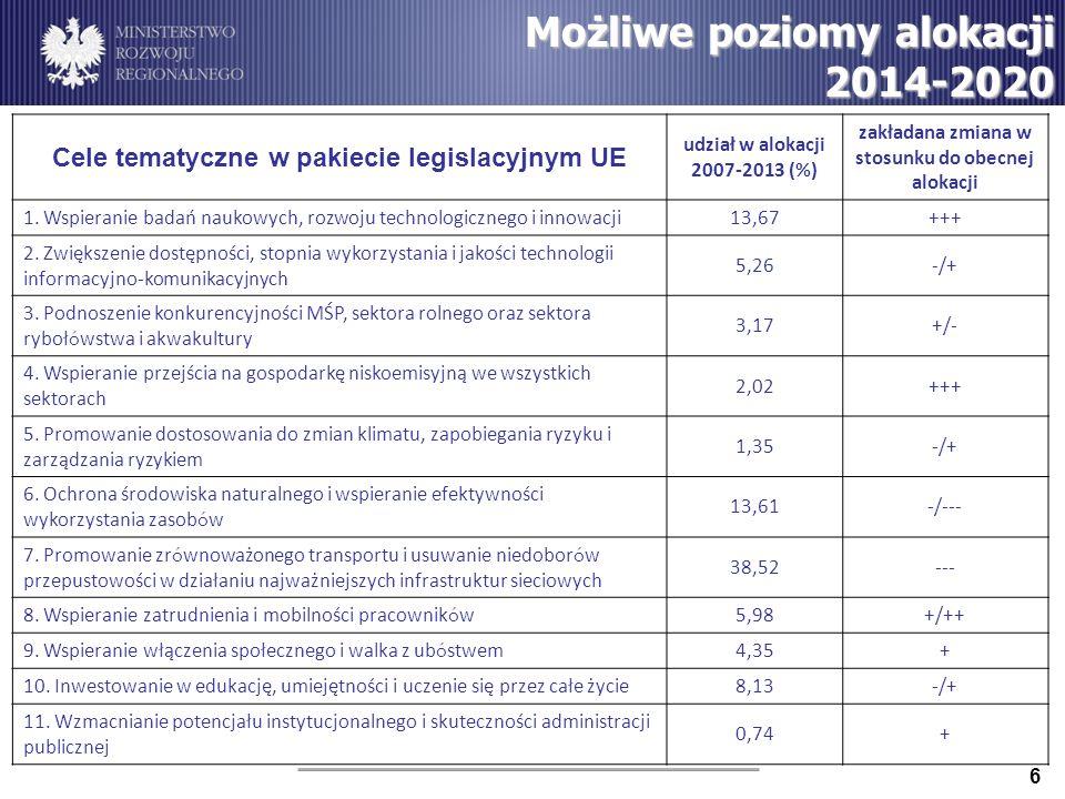 Możliwe poziomy alokacji 2014-2020