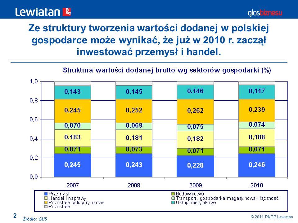 Ze struktury tworzenia wartości dodanej w polskiej gospodarce może wynikać, że już w 2010 r. zaczął inwestować przemysł i handel.