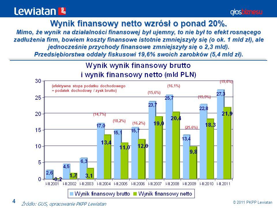 Wynik finansowy netto wzrósł o ponad 20%.