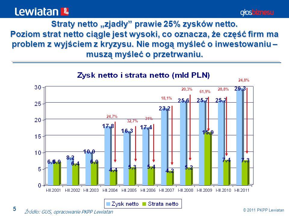 """Straty netto """"zjadły prawie 25% zysków netto."""