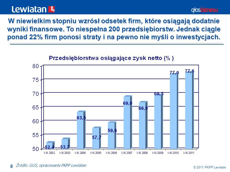 W niewielkim stopniu wzrósł odsetek firm, które osiągają dodatnie wyniki finansowe. To niespełna 200 przedsiębiorstw. Jednak ciągle ponad 22% firm ponosi straty i na pewno nie myśli o inwestycjach.
