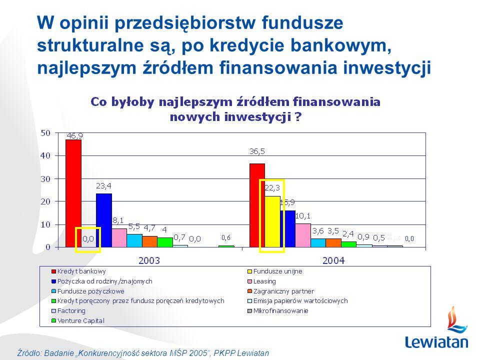 W opinii przedsiębiorstw fundusze strukturalne są, po kredycie bankowym, najlepszym źródłem finansowania inwestycji