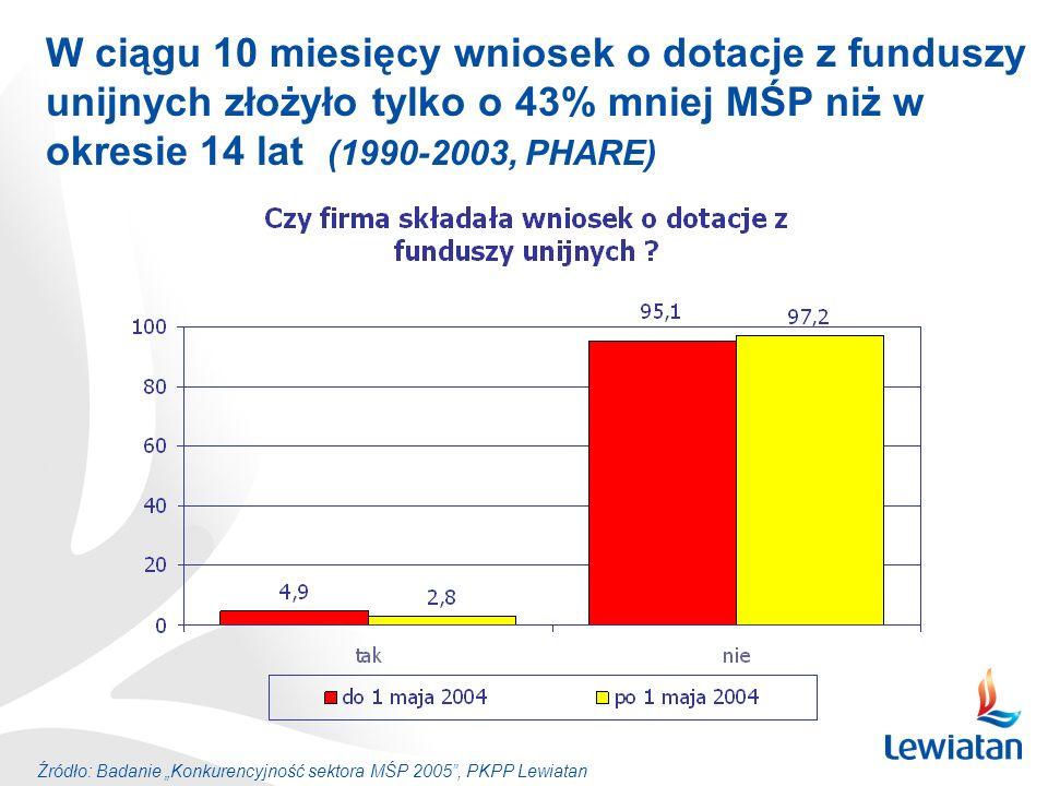 W ciągu 10 miesięcy wniosek o dotacje z funduszy unijnych złożyło tylko o 43% mniej MŚP niż w okresie 14 lat (1990-2003, PHARE)