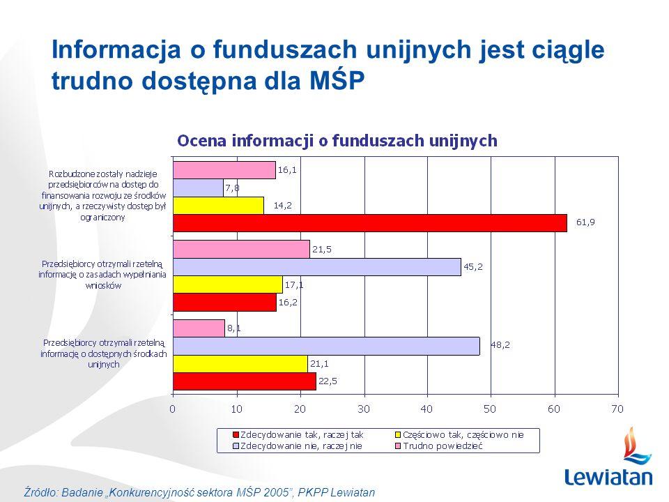 Informacja o funduszach unijnych jest ciągle trudno dostępna dla MŚP
