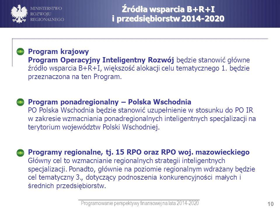 Źródła wsparcia B+R+I i przedsiębiorstw 2014-2020