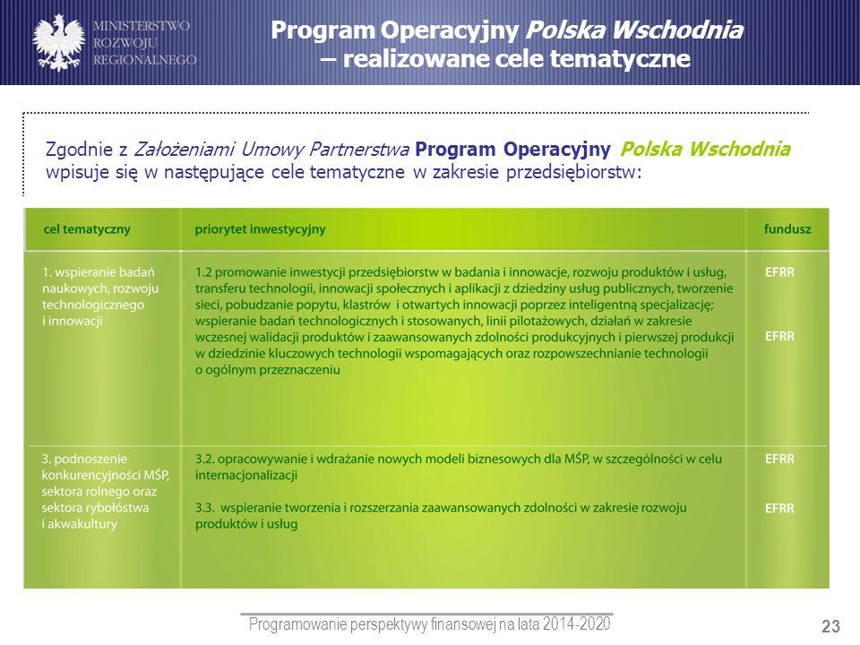 Program Operacyjny Polska Wschodnia – realizowane cele tematyczne