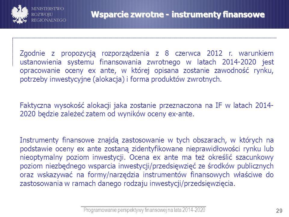 Wsparcie zwrotne - instrumenty finansowe