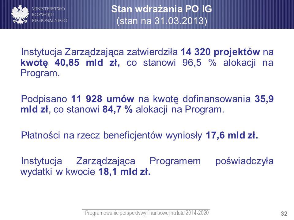 Stan wdrażania PO IG (stan na 31.03.2013)