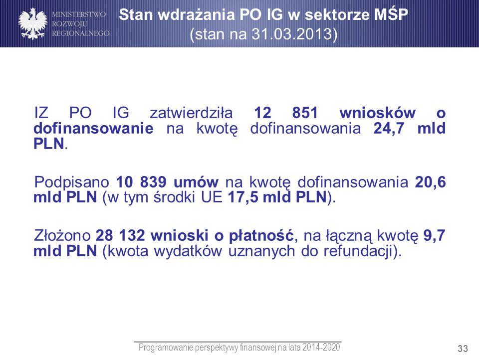 Stan wdrażania PO IG w sektorze MŚP (stan na 31.03.2013)