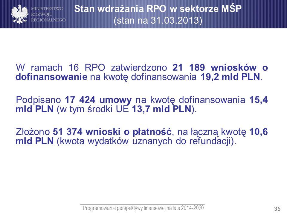 Stan wdrażania RPO w sektorze MŚP (stan na 31.03.2013)