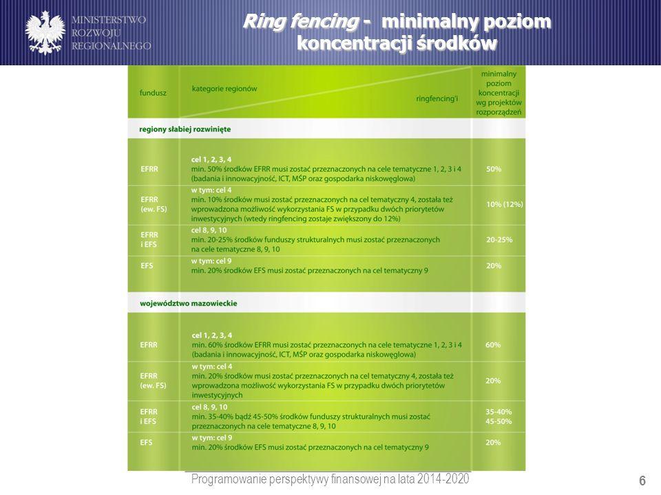 Ring fencing - minimalny poziom koncentracji środków