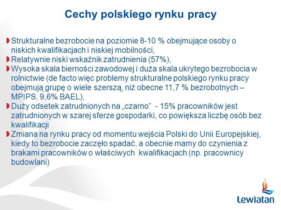 Cechy polskiego rynku pracy