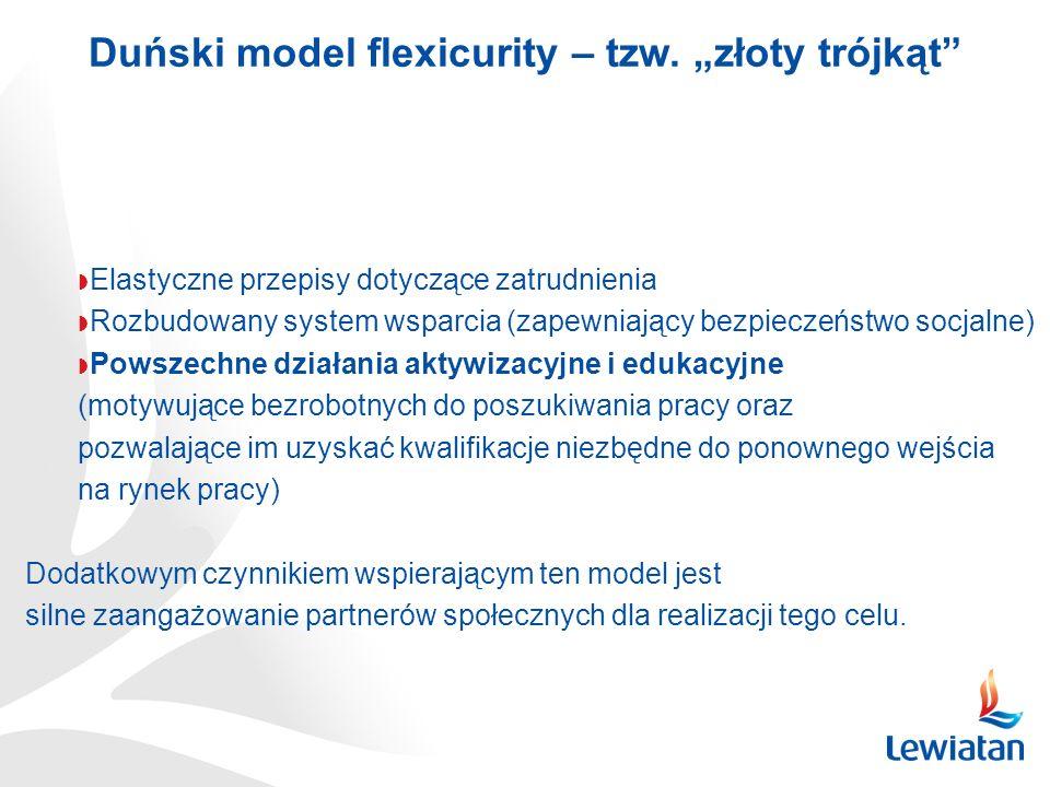"""Duński model flexicurity – tzw. """"złoty trójkąt"""
