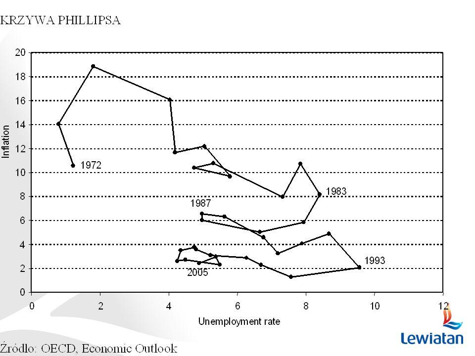 Od 1993 r. udało się znacznie obniżyć stopę bezrobocia bez zwiększenia inflacji płacowej, ponieważ, ogólnie rzecz biorąc, przebieg krzywej Phillipsa dla tego okresu jest płaski.
