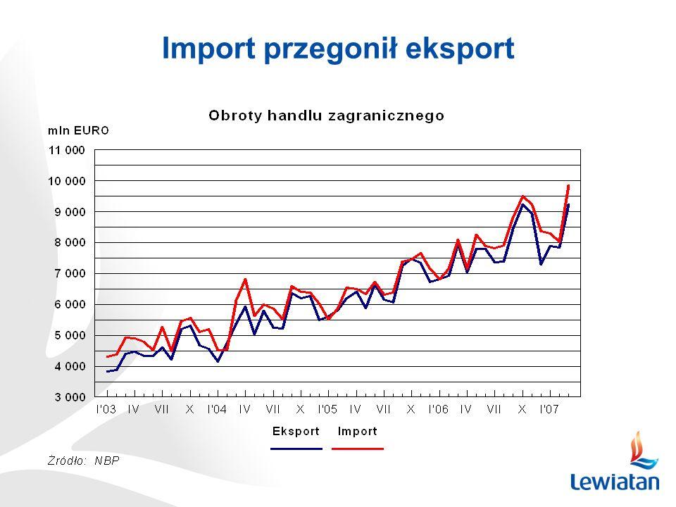 Import przegonił eksport