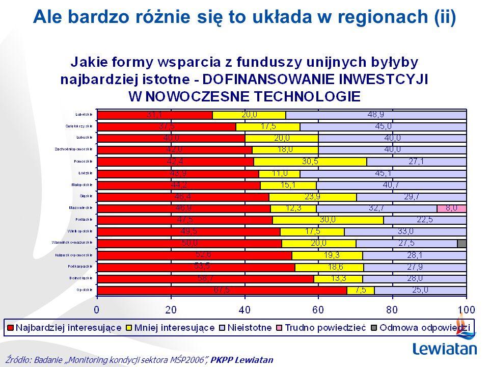 Ale bardzo różnie się to układa w regionach (ii)
