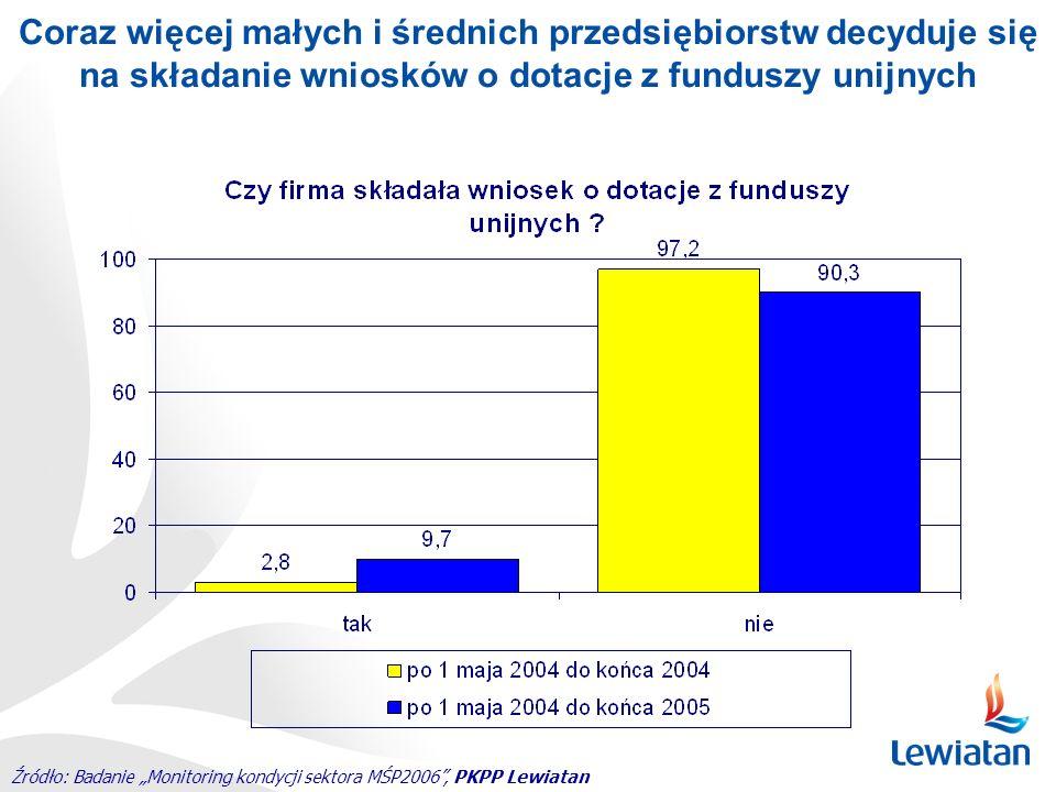 Coraz więcej małych i średnich przedsiębiorstw decyduje się na składanie wniosków o dotacje z funduszy unijnych
