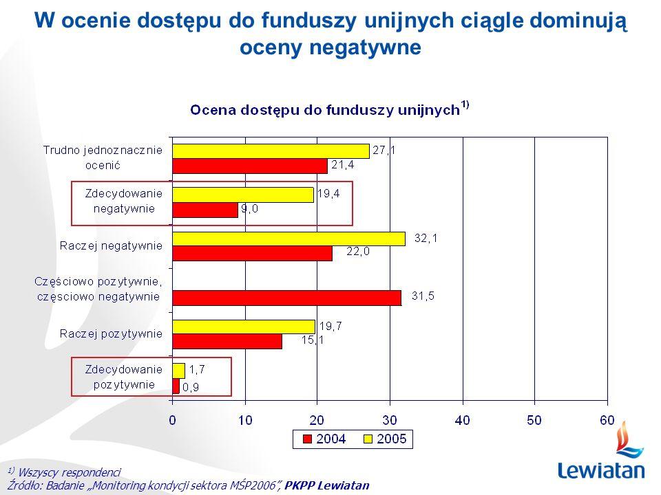 W ocenie dostępu do funduszy unijnych ciągle dominują oceny negatywne