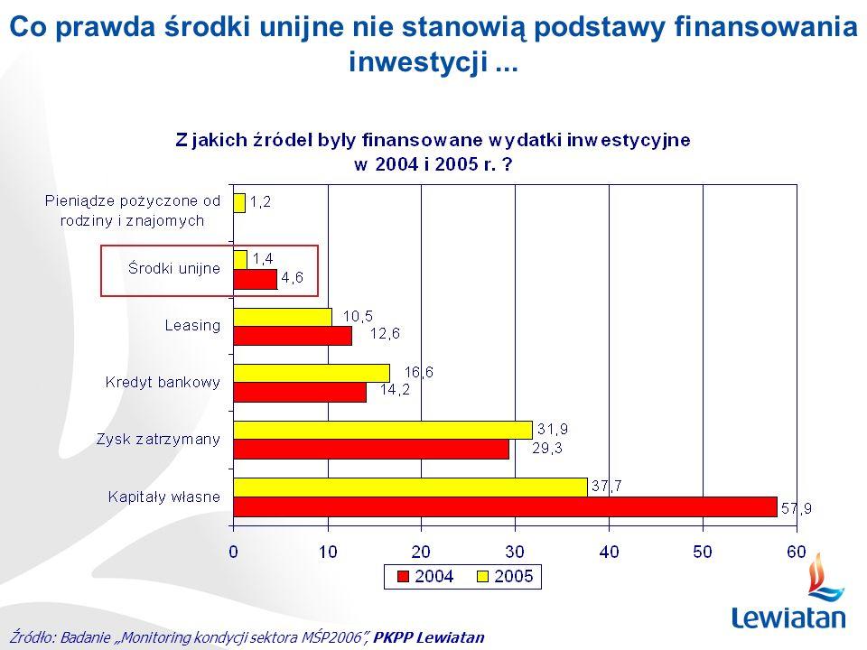 Co prawda środki unijne nie stanowią podstawy finansowania inwestycji ...
