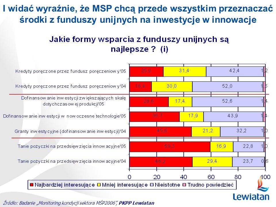 I widać wyraźnie, że MSP chcą przede wszystkim przeznaczać środki z funduszy unijnych na inwestycje w innowacje