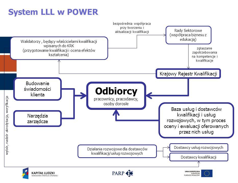 Odbiorcy System LLL w POWER Krajowy Rejestr Kwalifikacji