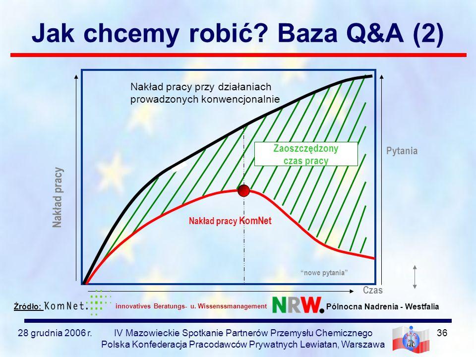 Jak chcemy robić Baza Q&A (2)