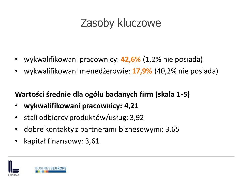 Zasoby kluczowe wykwalifikowani pracownicy: 42,6% (1,2% nie posiada)